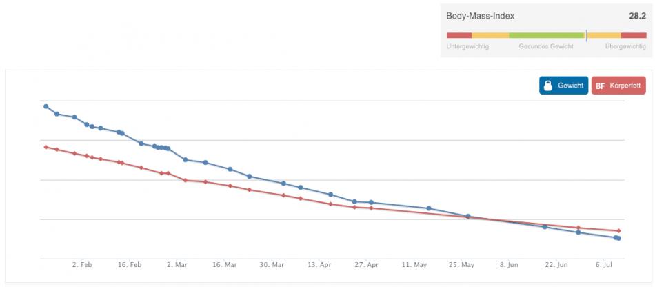 Veränderung-Gewicht-Körperfett-nach-6-Monaten